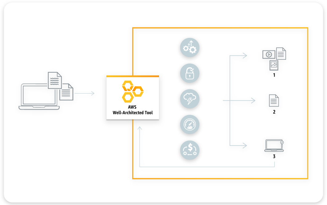 The AWS Well-Architected Framework Tool diagram shows how the five pillars of Well-Architected can improve an architecture.