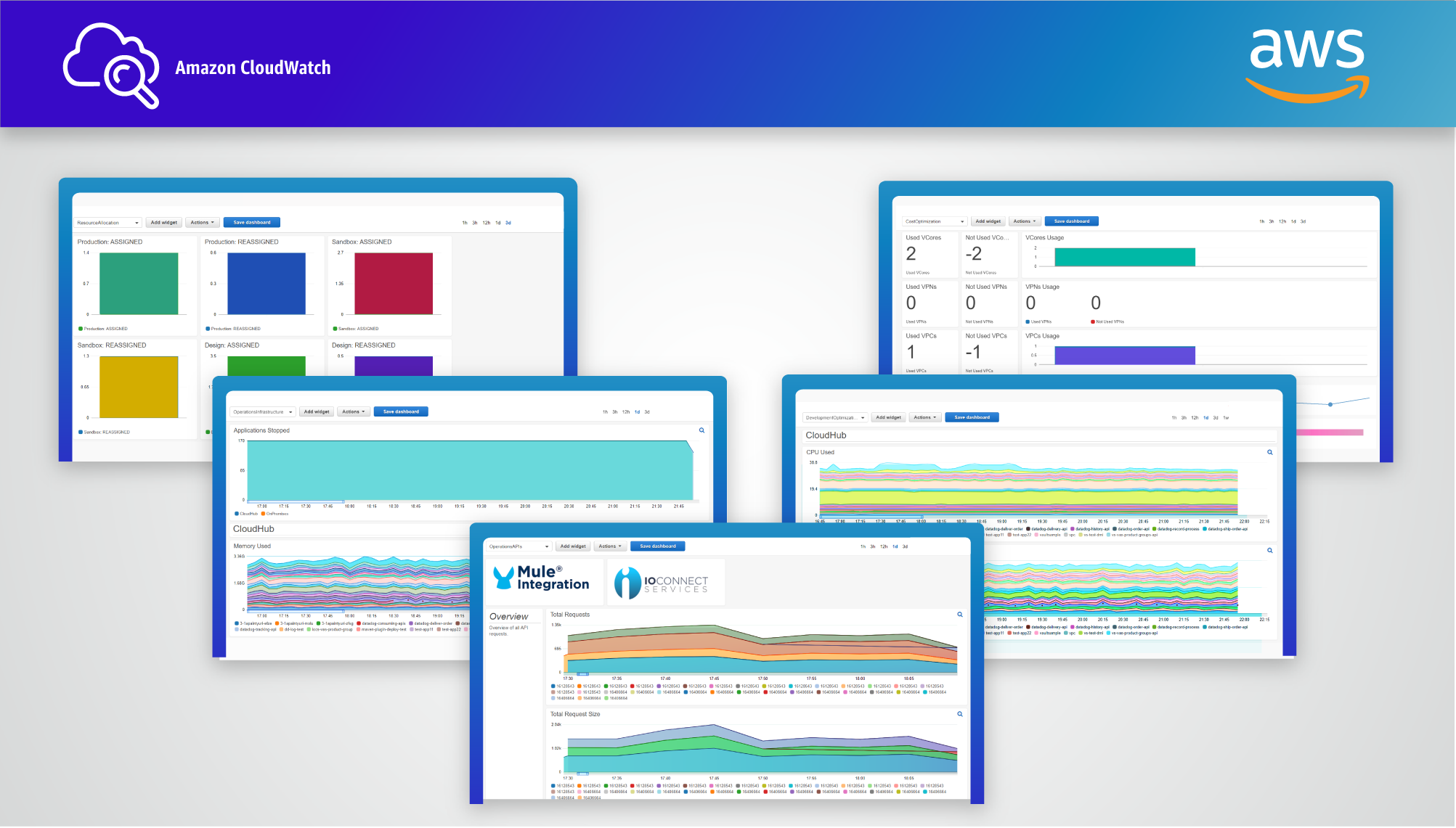 The CloudWatch Mule Integration dashboards monitor Mule applications with CloudWatch